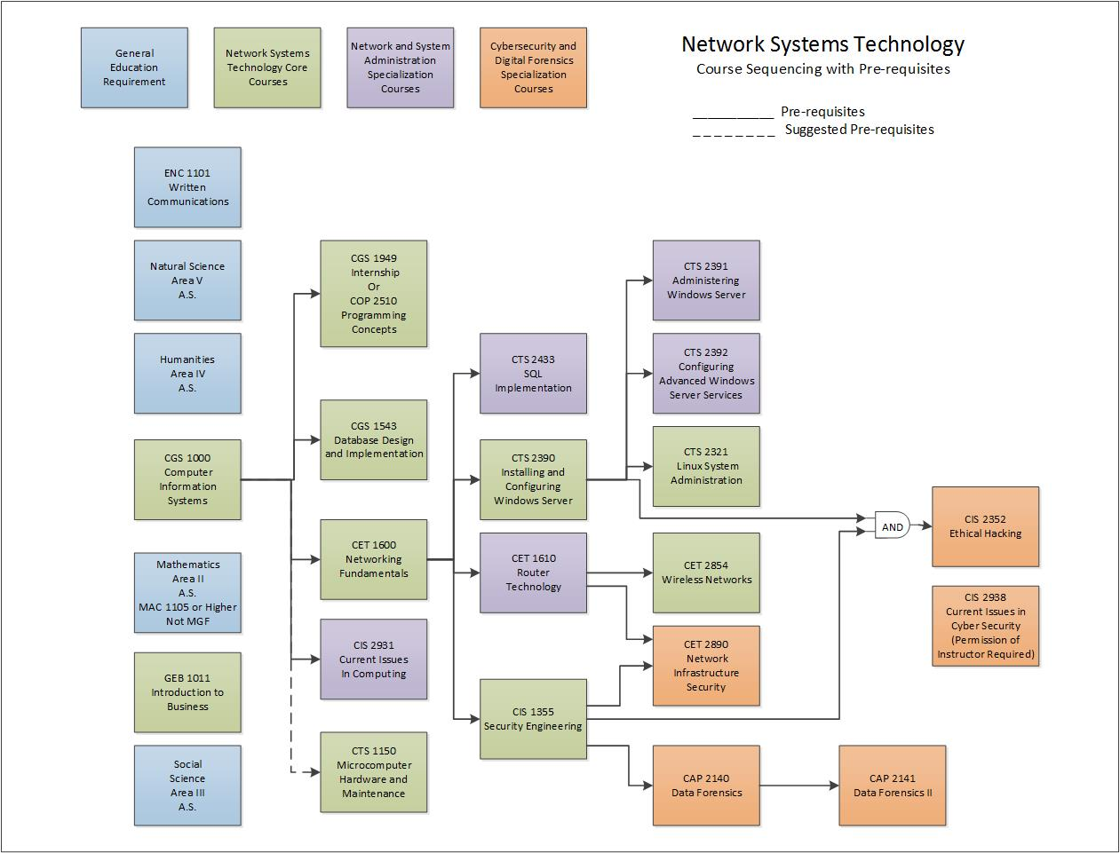 Network Course Sequencing