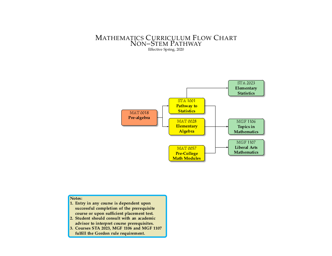 Department Flow Chart Non-STEM